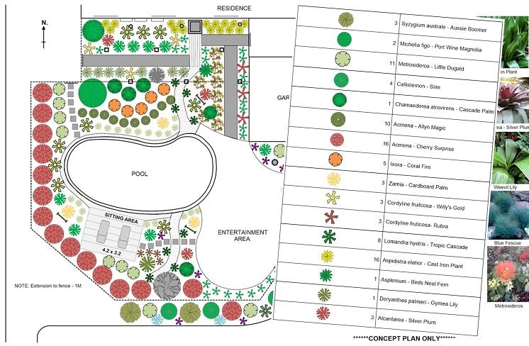 Complete Landscape Plans